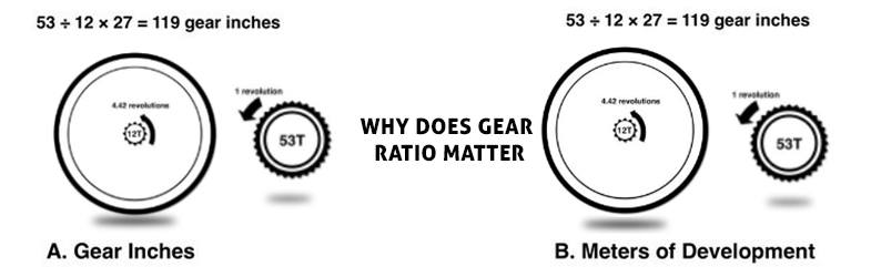 Why-Does-Gear-Ratio-Matter